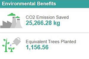 Neston Carbon Savings