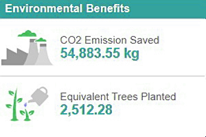 Northgate Carbon Savings